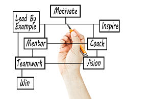 Executive, business, & leadership coaching